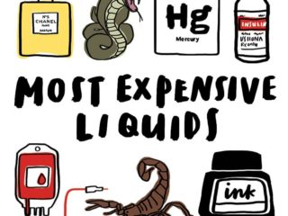 Ten most expensive liquids in the world